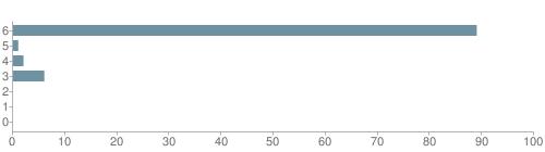 Chart?cht=bhs&chs=500x140&chbh=10&chco=6f92a3&chxt=x,y&chd=t:89,1,2,6,0,0,0&chm=t+89%,333333,0,0,10|t+1%,333333,0,1,10|t+2%,333333,0,2,10|t+6%,333333,0,3,10|t+0%,333333,0,4,10|t+0%,333333,0,5,10|t+0%,333333,0,6,10&chxl=1:|other|indian|hawaiian|asian|hispanic|black|white